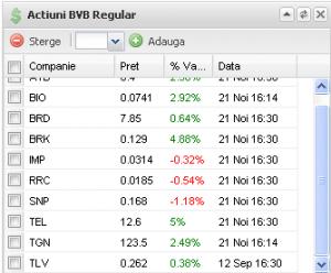 Agregator.ro: Cotatii bursiere la Bursa de Valori Bucuresti - BVB